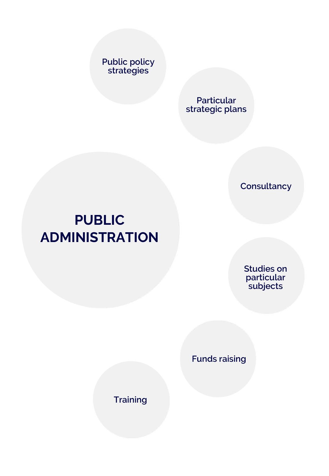 polibienestar-public-administrations